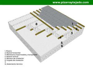 Colocación de pizarra con aislamiento térmico sobre forjado de hormigón.