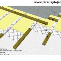 Pizarra detalle arquitectura