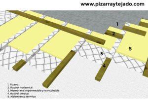 Detalle de colocación de membrana en tejado de pizarra.