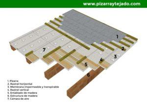 Tejado de pizarra con cámara aire, membrana sobre entablado y estructura de madera.