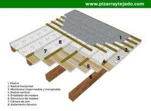 Tejado de pizarra con cámara, aislamiento, membrana sobre entablado y estructura de madera.