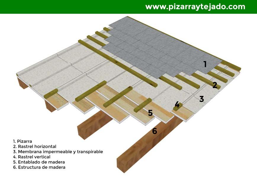 Estructura de la cubierta de pizarra detalle con membrana y aislamiento - Tejado de pizarra ...