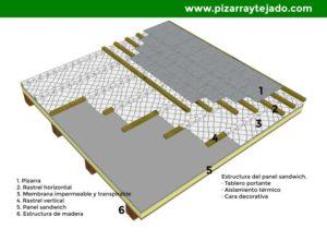 Detalle de tejado de pizarra sobre panel sandwich y membrana.